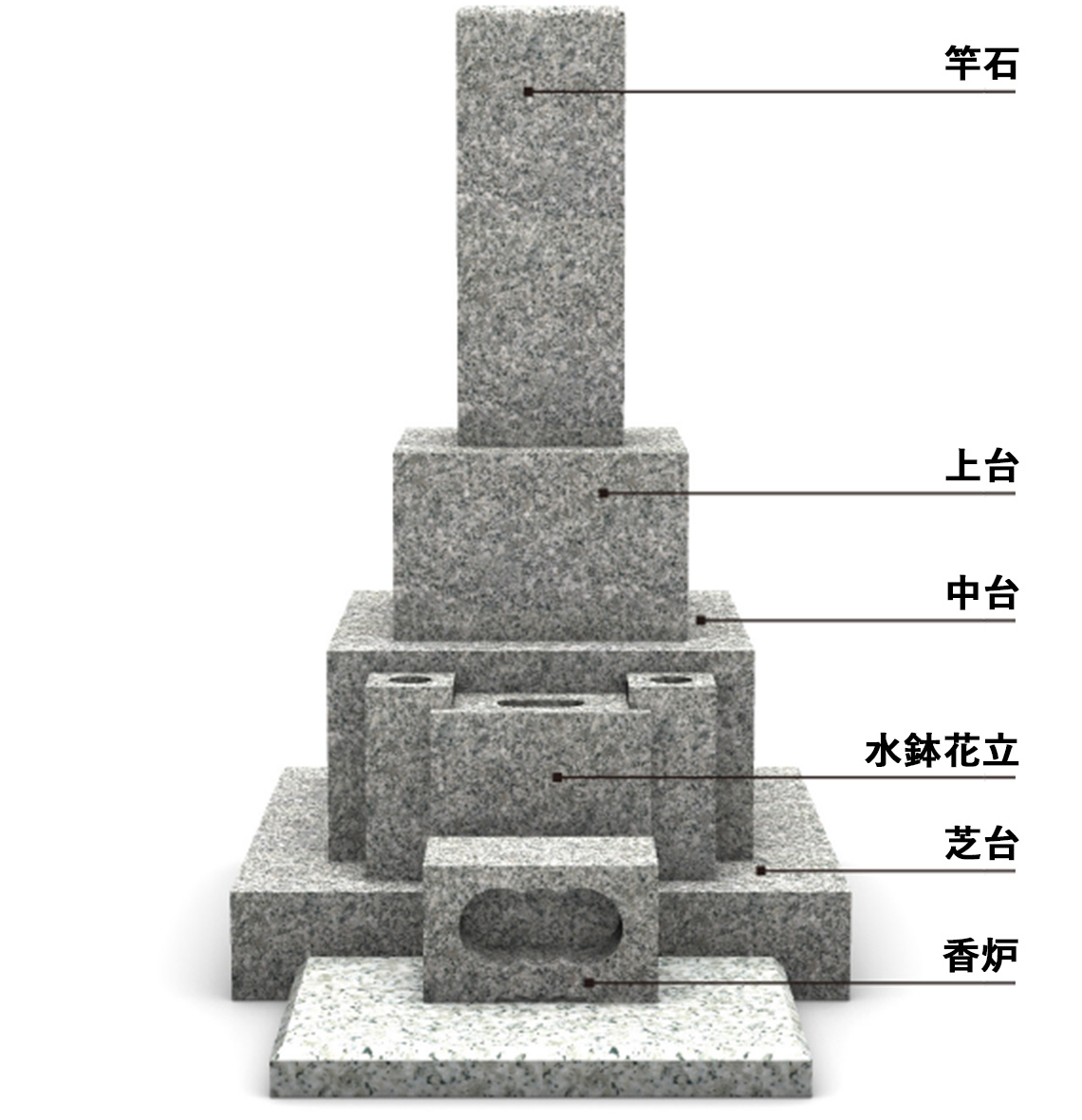 「暮石の各部名称」の画像検索結果
